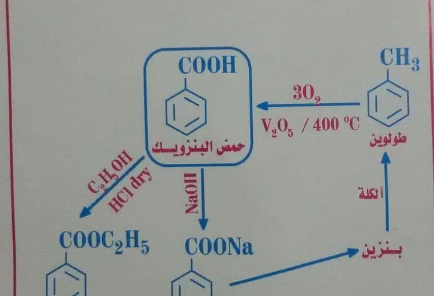 معادلات الكيمياء العضوية كلها فى مخطط عبقرى 8