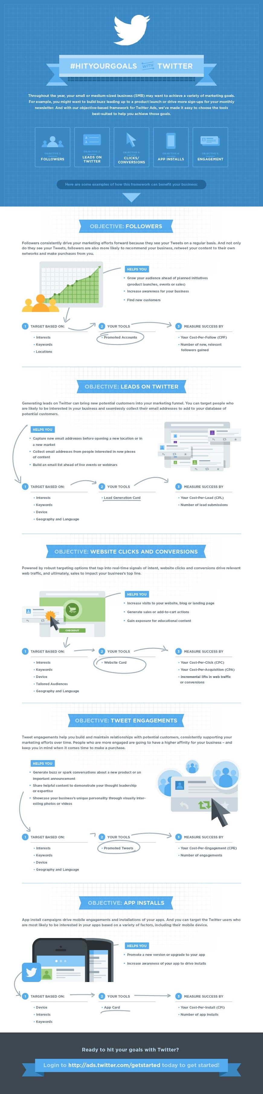 Hitting Your Marketing Goals With Twitter - #infographic #SocialMedia #Twitter - How to make successful online campaigns with Twitter