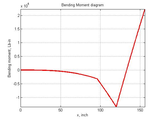 shear moment diagram distributed load bar 3rd grade math multiplication and division mechanics: shearing force bending diagram: aircraft wing problem.