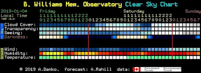 Clear Sky Chart for Friday night