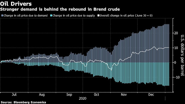 Stronger Demand Is Behind the Oil Price's Rebound: Chart - Bloomberg