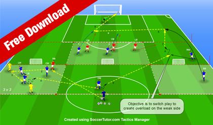 Tactical Periodization - Strategic Training