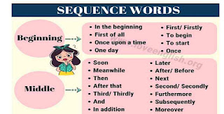 45 Useful Sequence Words in English for English Students