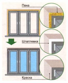 Устранение конденсата в пластиковых окнах в Волгограде