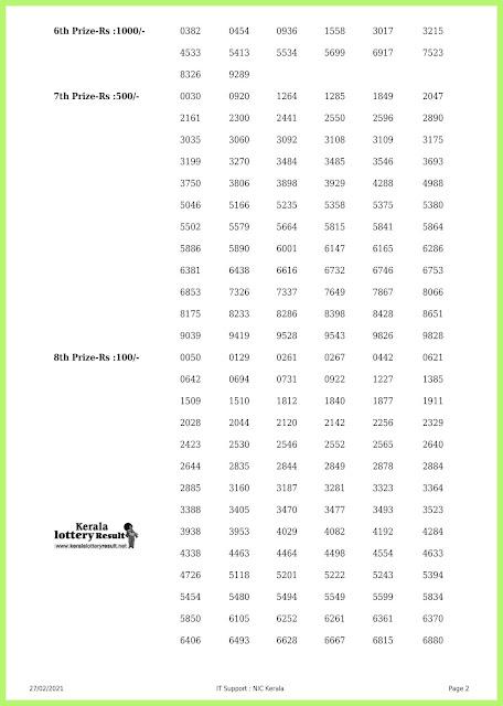 Off. Kerala Lottery Result 27.2.2021 Out, Karunya KR-488 Winners List