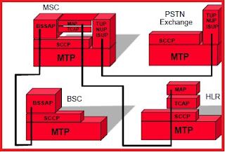 Why SS7 was needed in GSM?