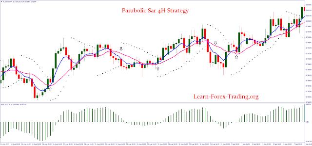 Parabolic Sar 4H Strategy