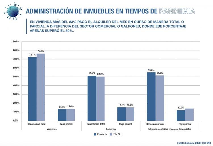 Rosario, informe indica que se profundizó la dificultad en el pago de alquileres comerciales 2