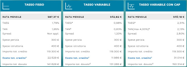 preventivo mutuo hellobank