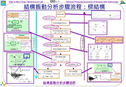 圖1、結構振動分析步驟流程:樑結構