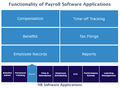 Why Use Payroll Software?