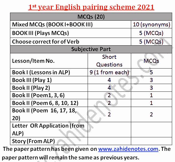 1st year class 11 english paper scheme 2021