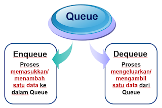 Pengertian dan contoh Queue (antrian) struktur data