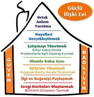 Gottman'ın Güçlü İlişki Evi (Mutlu İlişkinin Yolları)