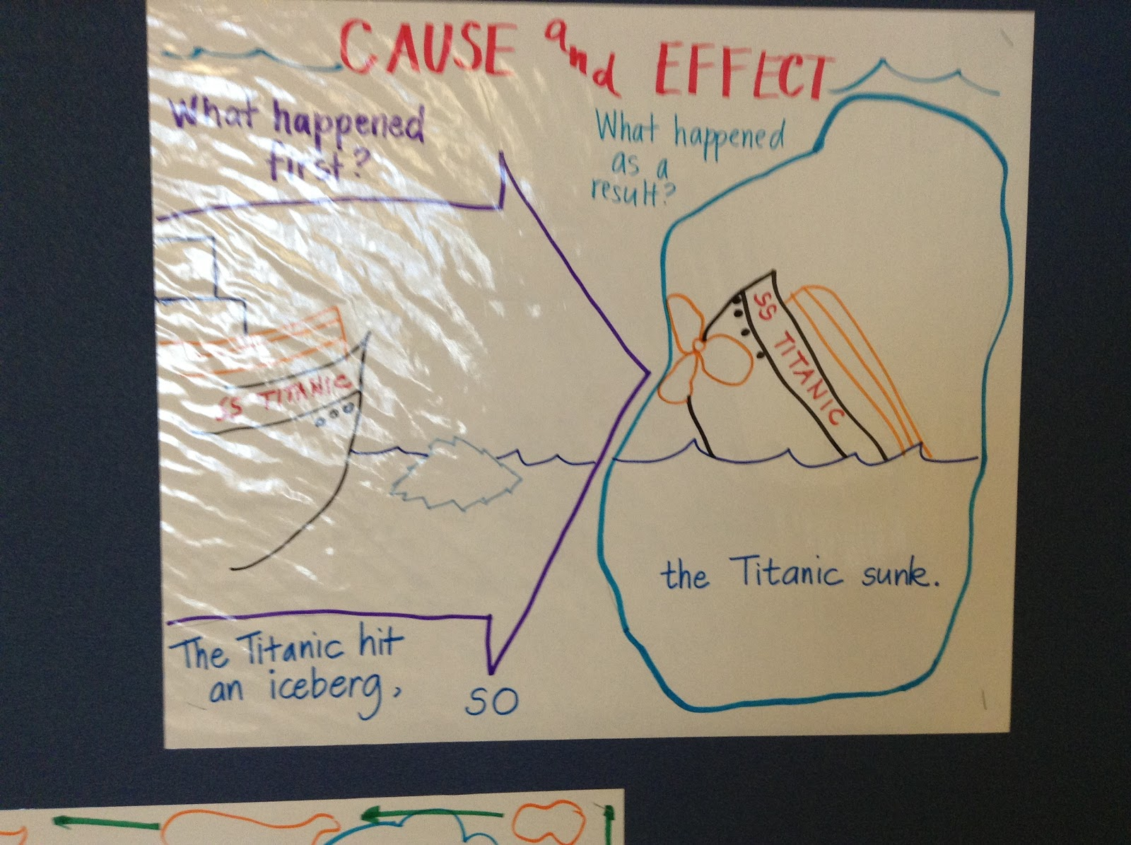 Cafe Anchor Charts