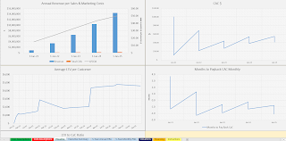 CaC SaaS charts in Excel