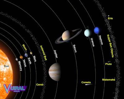 Pengertian Tata Surya Beserta Perbedaan Planet Dalam Dan Planet Luar Tata Surya Beserta Contohnya