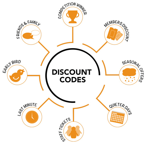 Examples of different discounts
