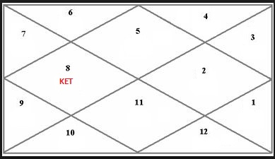 Buying House Vedic Astrology
