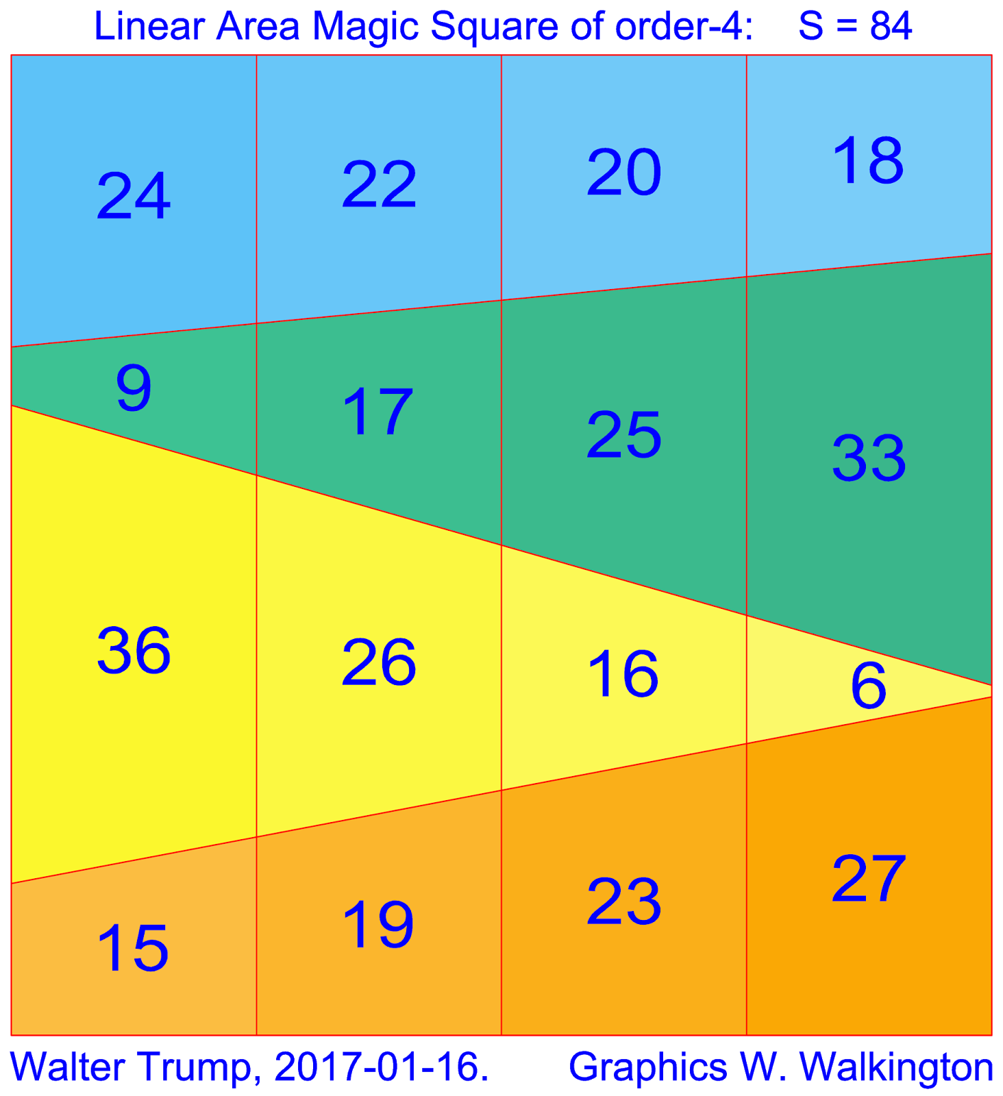 area of square Fun math practice improve your skills with free problems in 'find the area of figures made of unit squares' and thousands of other practice lessons.