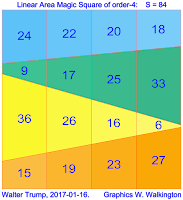 Linear area magic square of order 4 with magic constant S=84