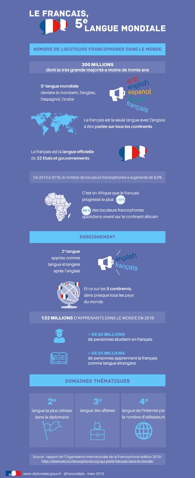 https://www.diplomatie.gouv.fr/IMG/png/francophonie_maj_2019-fr_cle8a62e1.png