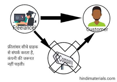 What is Freelancing in Hindi, फ्रीलान्सिंग क्या है