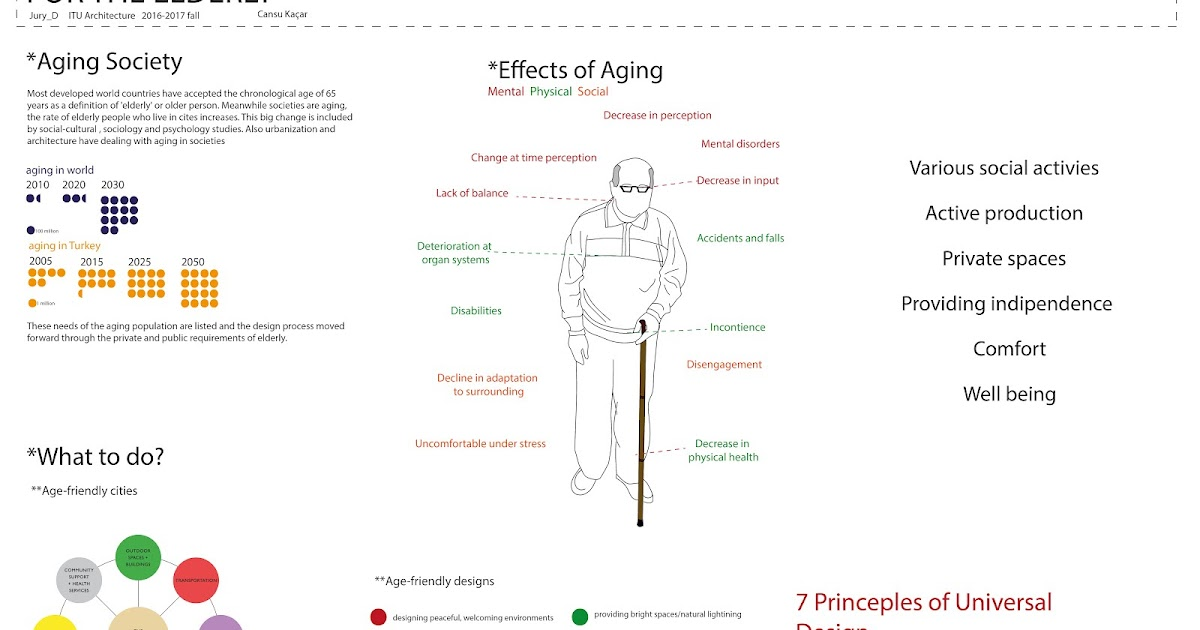 physical effects of ageing