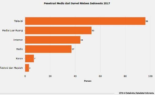 Penetrasi Media 2017