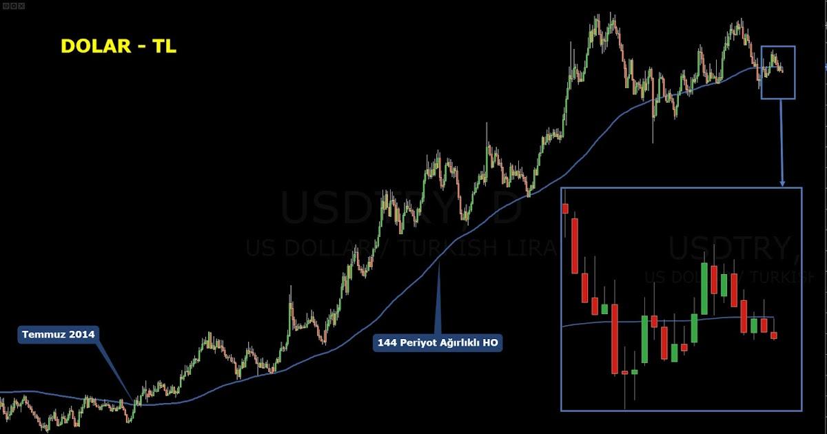 Forex dolar tl yorum