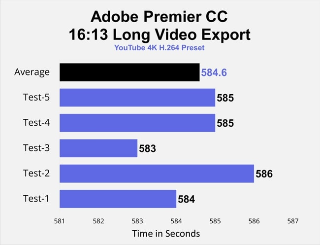 The chart display the bars of the 5 tests with one extra for an average of the 5 tests of video export time testing on Adobe Premier CC. The average time from 5 tests was 584 seconds.