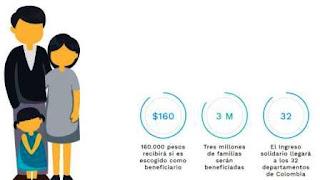 Como saber si tengo derecho al Ingreso Solidario ? Requisitos para el ingreso solidario en Colombia
