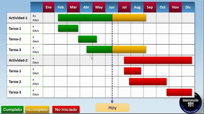Diagrama de Gantt - Excel