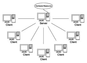 Sejarah Jaringan Komputer dan klasifikasinya