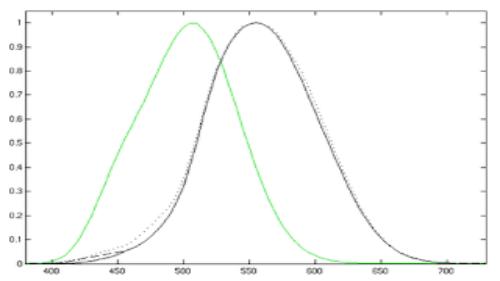 Photometry (English)
