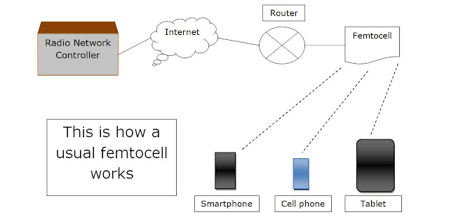 femtocell technology, shadowing effect of femtocell