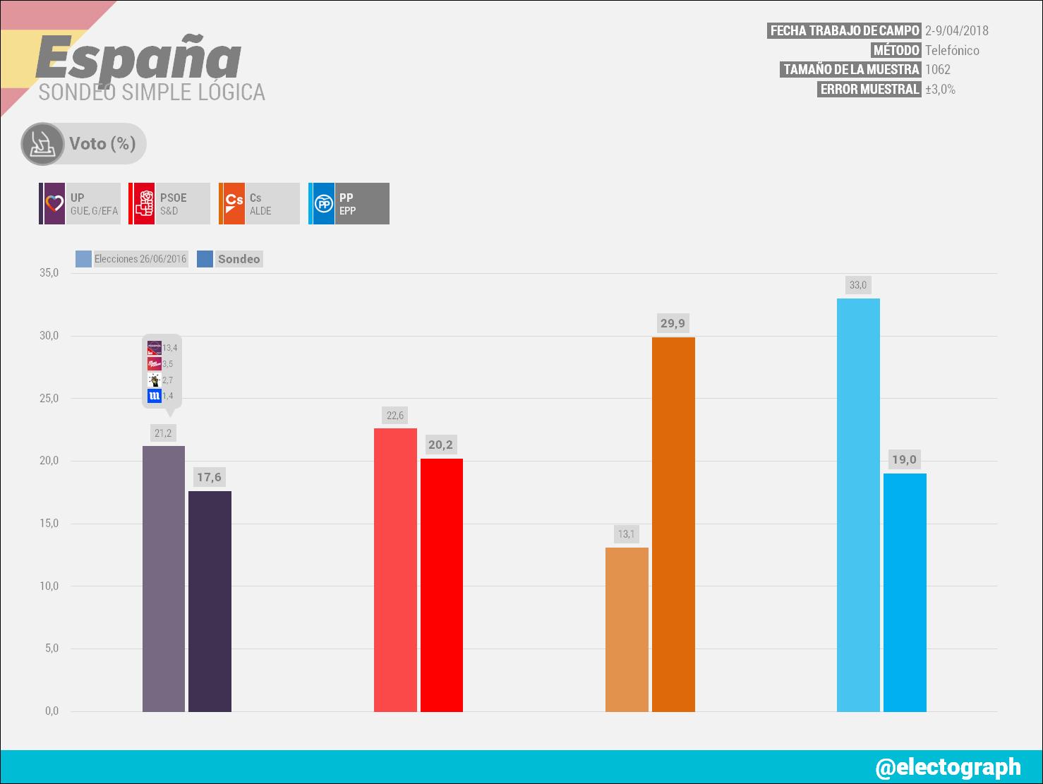 Gráfico de la encuesta para elecciones generales en España realizada por Simple Lógica en abril de 2018