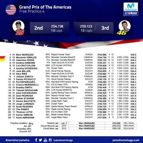 Hasil FP4 MotoGP Austin Amerika 2018