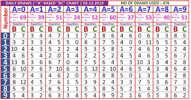 Kerala Lottery Winning Number Daily  Trending And Pending A based BC chart  on03.12.2019