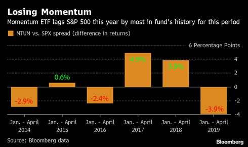How Bad Timing Screwed Up Returns for a $9 Billion Momentum Bet..