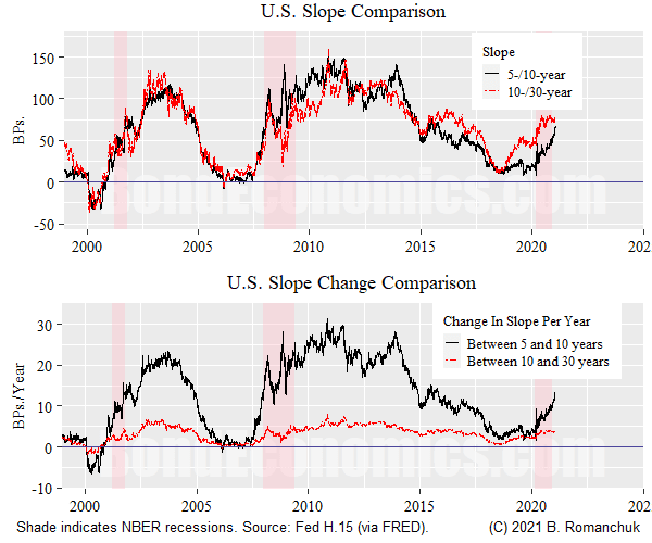 Figure: Long End Slope Comparison