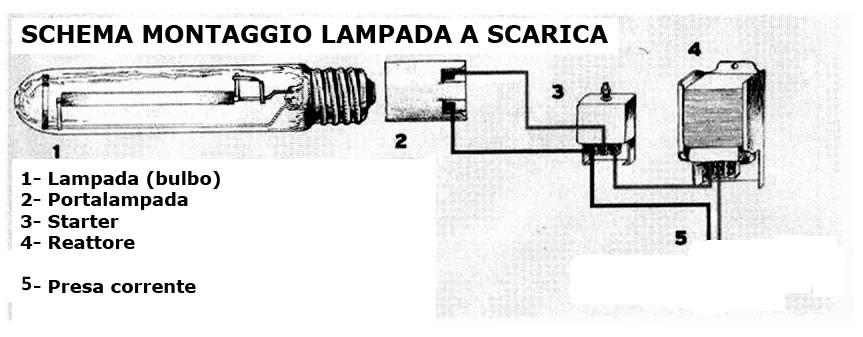 SCARICA REATTORE LAMPADA