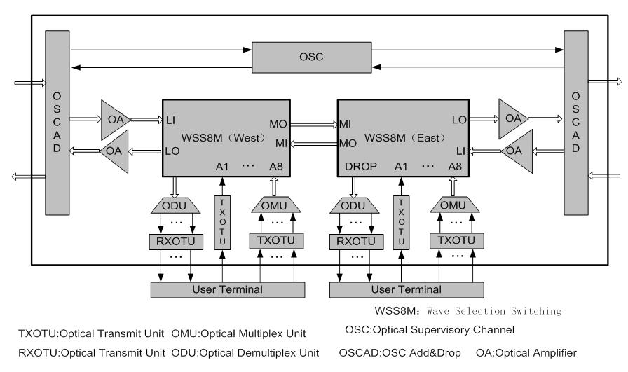 Optical Transport Network: What is OTM / OADM / ROADM / FOADM ?