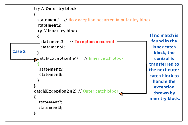 Nested try block in java