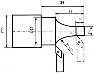 gambar bidang pengerjaan penyayatan interpolasi lingkaran dari titik a ke b metode absolut