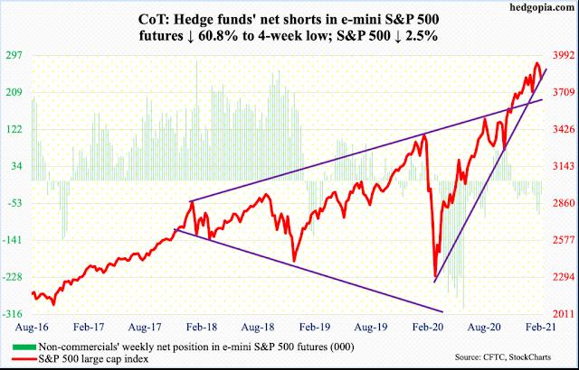Posición de los Hedge Funds en el futuro del SP500