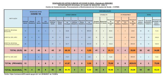91,11% da taxa de ocupação dos leitos de UTI do SUS (04 vagas)  e 75%  particular (01 vaga) dos Hospitais do Vale do Ribeira (29/06)