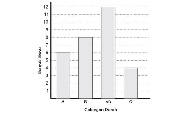 Diagram batang adalah diagram yang mewakili data dalam bentuk persegi panjang tegak atau m Menyajikan dan Menafsirkan Data dengan Diagram Batang