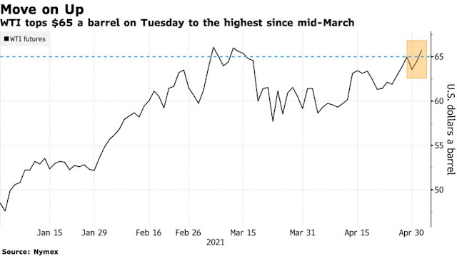 Oil Reaches Seven-Week High With Demand Revival Gaining Traction - Bloomberg