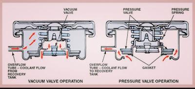 Akibat jika terjadi kevacuman pada sistem pendingin
